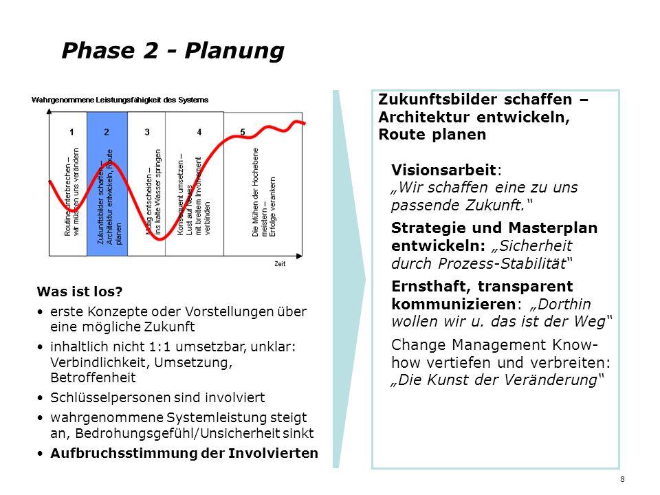 Phase 2 - Planung 8 Was ist los? erste Konzepte oder Vorstellungen über eine mögliche Zukunft inhaltlich nicht 1:1 umsetzbar, unklar: Verbindlichkeit,