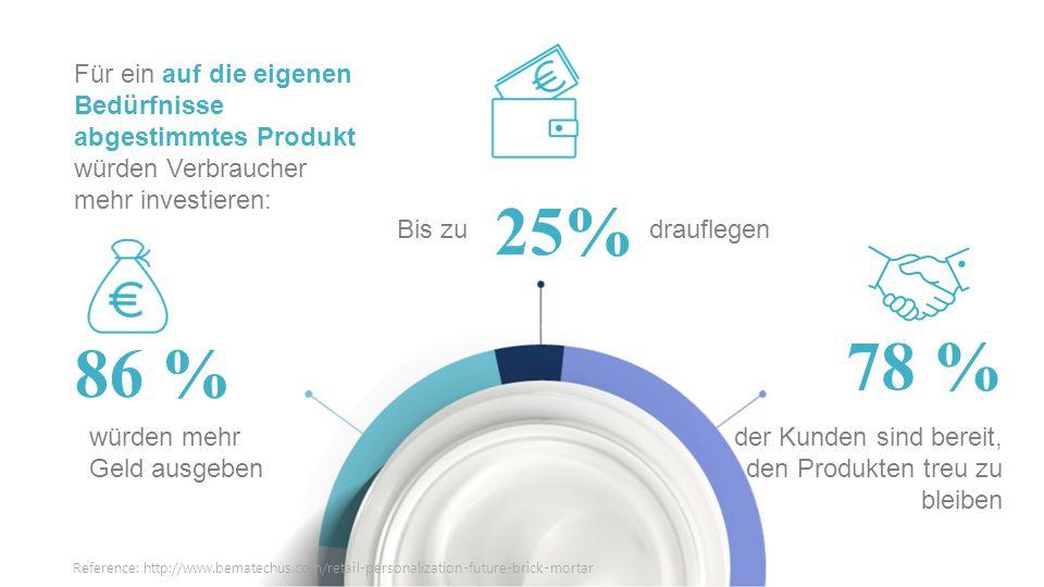 würden mehr Geld ausgeben Für ein auf die eigenen Bedürfnisse abgestimmtes Produkt würden Verbraucher mehr investieren: Bis zu drauflegen der Kunden sind bereit, den Produkten treu zu bleiben 25% 86 % 78 % Reference: http://www.bematechus.com/retail-personalization-future-brick-mortar