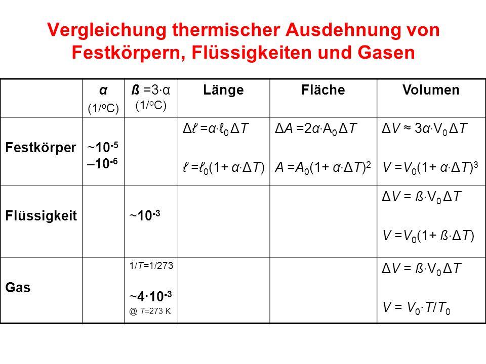 α (1/ o C) ß =3 · α (1/ o C) LängeFlächeVolumen Festkörper~10 -5 –10 -6 Δℓ =α · ℓ 0 ΔT ℓ =ℓ 0 (1+ α · ΔT) ΔA =2α · A 0 ΔT A =A 0 (1+ α · ΔT) 2 ΔV ≈ 3α