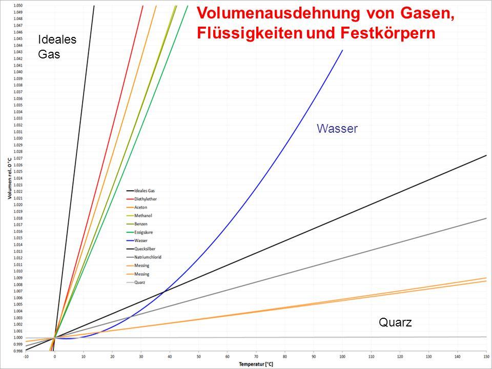Volumenausdehnung von Gasen, Flüssigkeiten und Festkörpern Wasser Quarz Ideales Gas