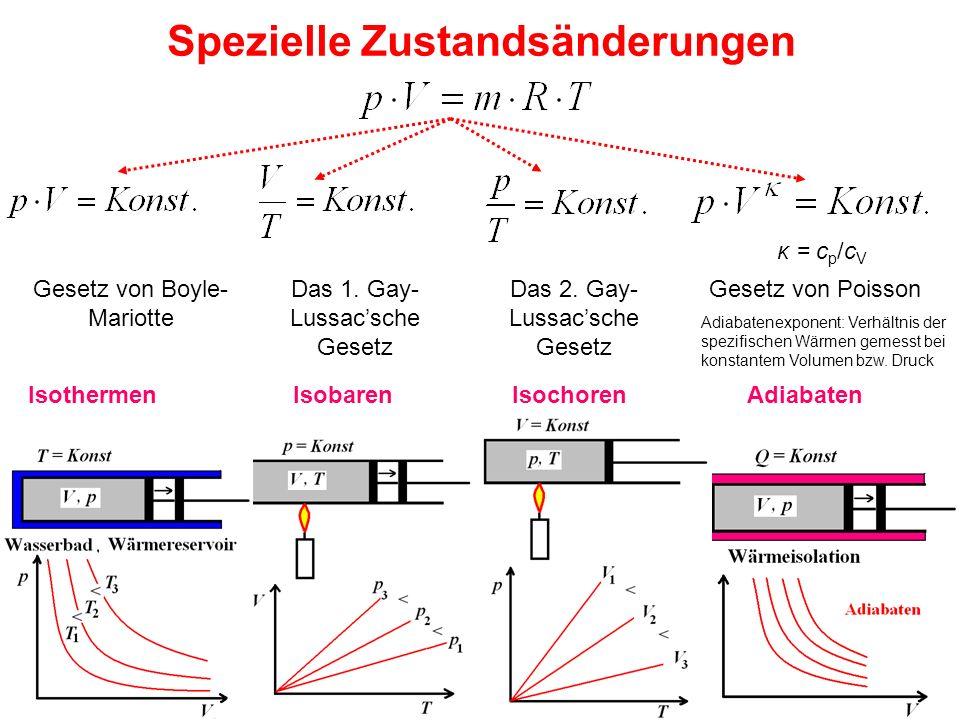 Spezielle Zustandsänderungen Gesetz von Boyle- Mariotte Isothermen Das 1. Gay- Lussac'sche Gesetz Isobaren Das 2. Gay- Lussac'sche Gesetz Isochoren Ge