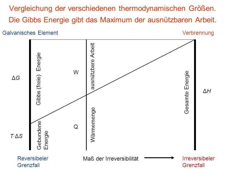 Vergleichung der verschiedenen thermodynamischen Größen. Die Gibbs Energie gibt das Maximum der ausnützbaren Arbeit. ΔGΔG T·ΔST·ΔS Galvanisches Elemen