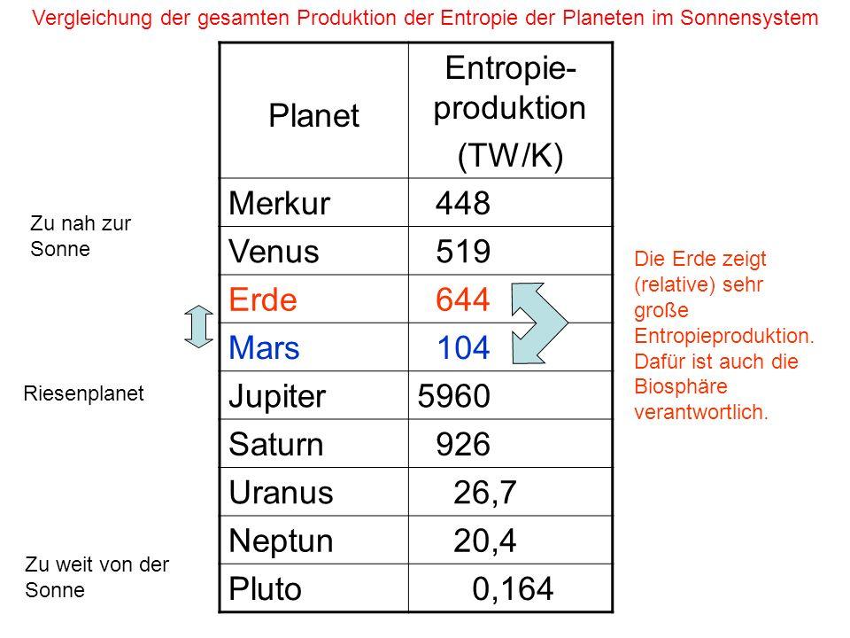 Planet Entropie- produktion (TW/K) Merkur 448 Venus 519 Erde 644 Mars 104 Jupiter5960 Saturn 926 Uranus 26,7 Neptun 20,4 Pluto 0,164 Die Erde zeigt (r