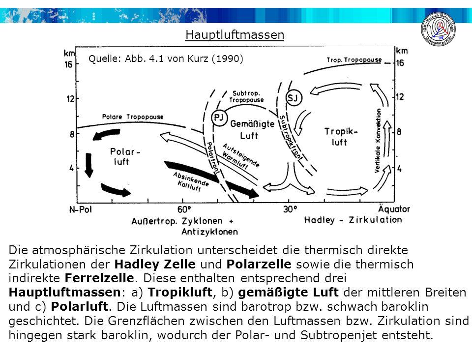 Hauptluftmassen Die atmosphärische Zirkulation unterscheidet die thermisch direkte Zirkulationen der Hadley Zelle und Polarzelle sowie die thermisch i