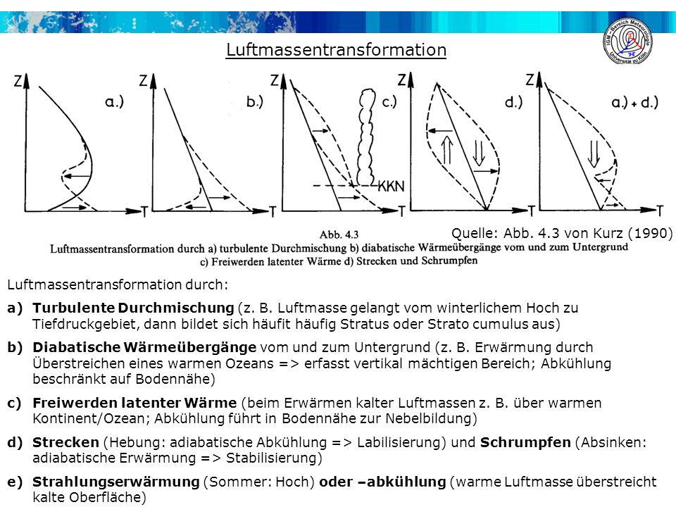 Luftmassentransformation Quelle: Abb. 4.3 von Kurz (1990) Luftmassentransformation durch: a)Turbulente Durchmischung (z. B. Luftmasse gelangt vom wint