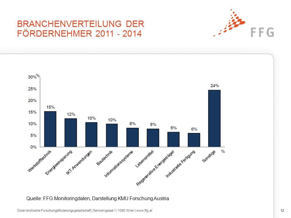 BRANCHENVERTEILUNG DER FÖRDERNEHMER 2011 - 2014 Österreichische Forschungsförderungsgesellschaft | Sensengasse 1 | 1090 Wien | www.ffg.at12 Quelle: FFG Monitoringdaten, Darstellung KMU Forschung Austria