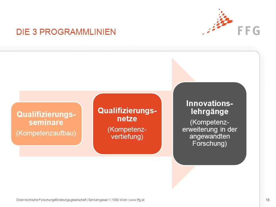 DIE 3 PROGRAMMLINIEN Österreichische Forschungsförderungsgesellschaft | Sensengasse 1 | 1090 Wien | www.ffg.at13 Qualifizierungs- seminare (Kompetenzaufbau) Qualifizierungs- netze (Kompetenz- vertiefung) Innovations- lehrgänge (Kompetenz- erweiterung in der angewandten Forschung)