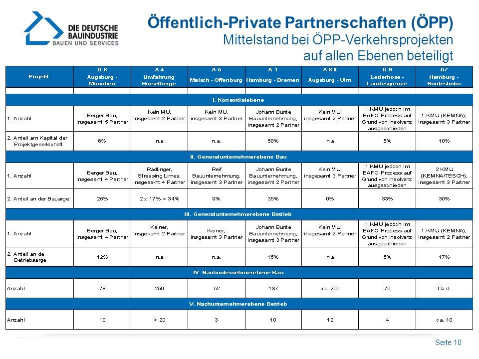 Seite 10 Öffentlich-Private Partnerschaften (ÖPP) Mittelstand bei ÖPP-Verkehrsprojekten auf allen Ebenen beteiligt