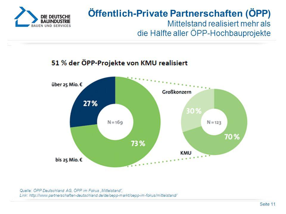 """Seite 11 Öffentlich-Private Partnerschaften (ÖPP) Mittelstand realisiert mehr als die Hälfte aller ÖPP-Hochbauprojekte Quelle: ÖPP Deutschland AG, ÖPP im Fokus """"Mittelstand , Link: http://www.partnerschaften-deutschland.de/de/oepp-markt/oepp-im-fokus/mittelstand/"""