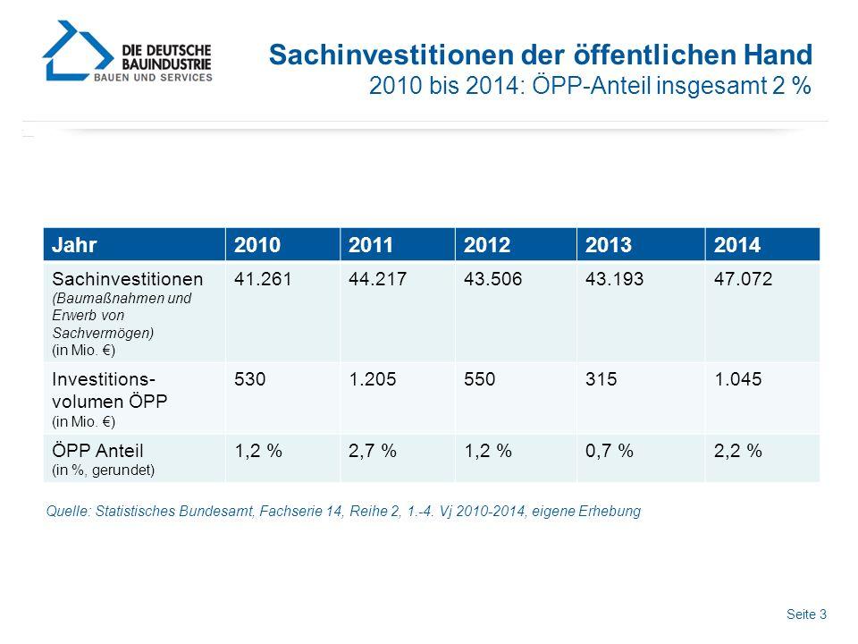 Seite 3 Sachinvestitionen der öffentlichen Hand 2010 bis 2014: ÖPP-Anteil insgesamt 2 % Jahr20102011201220132014 Sachinvestitionen (Baumaßnahmen und Erwerb von Sachvermögen) (in Mio.