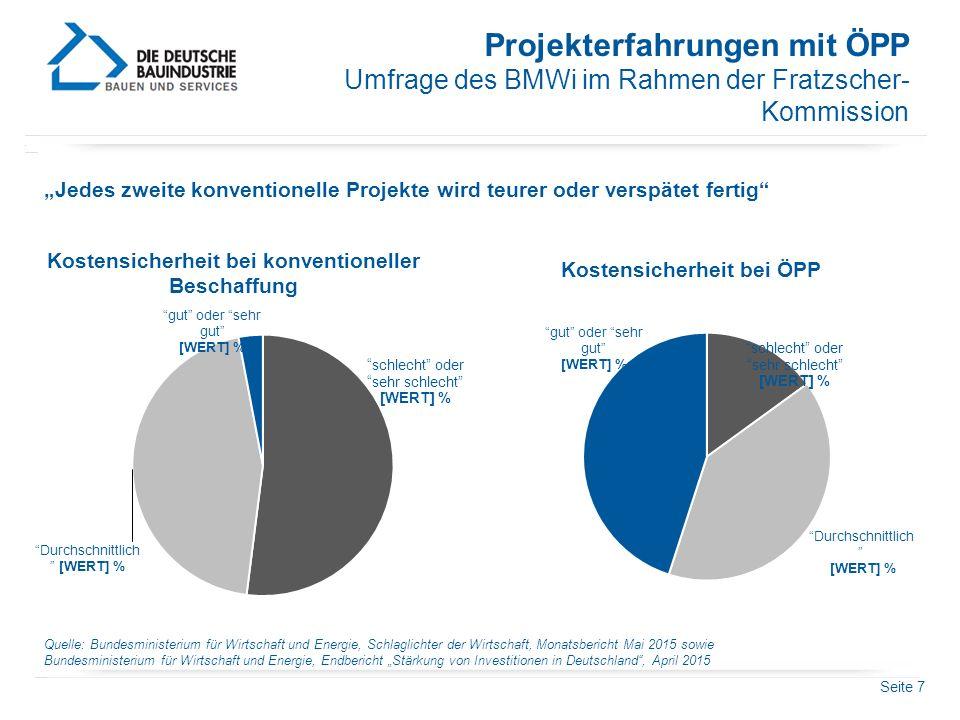 """Seite 7 Projekterfahrungen mit ÖPP Umfrage des BMWi im Rahmen der Fratzscher- Kommission """"Jedes zweite konventionelle Projekte wird teurer oder verspä"""
