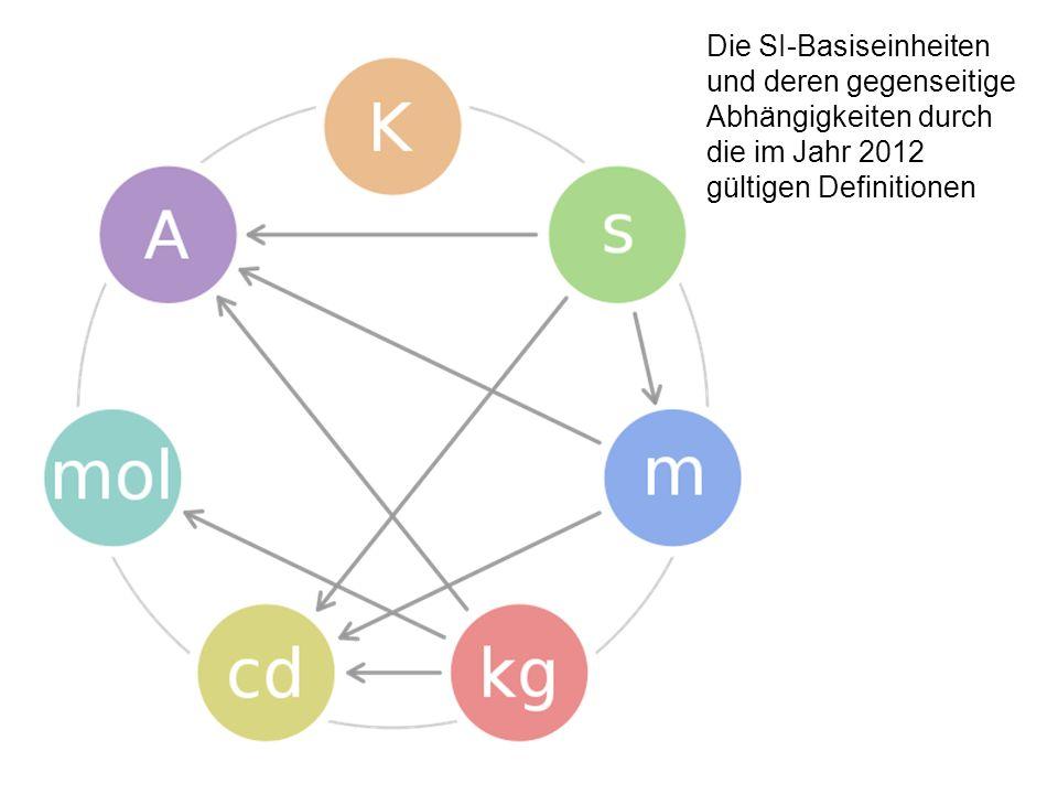 Die SI-Basiseinheiten und deren gegenseitige Abhängigkeiten durch die im Jahr 2012 gültigen Definitionen