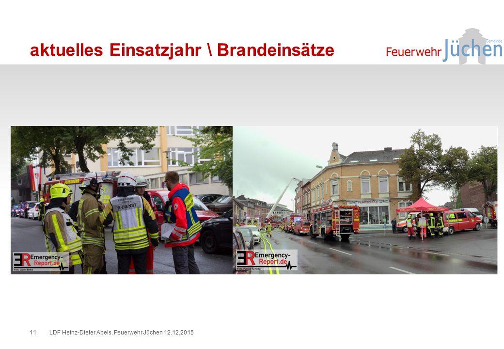 aktuelles Einsatzjahr \ Brandeinsätze LDF Heinz-Dieter Abels, Feuerwehr Jüchen 12.12.201511