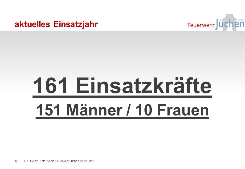 aktuelles Einsatzjahr 161 Einsatzkräfte 151 Männer / 10 Frauen LDF Heinz-Dieter Abels, Feuerwehr Jüchen 12.12.201512