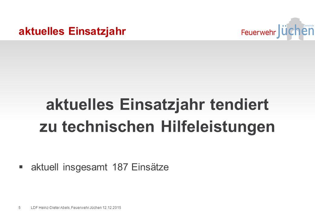 aktuelles Einsatzjahr aktuelles Einsatzjahr tendiert zu technischen Hilfeleistungen  aktuell insgesamt 187 Einsätze LDF Heinz-Dieter Abels, Feuerwehr Jüchen 12.12.20155