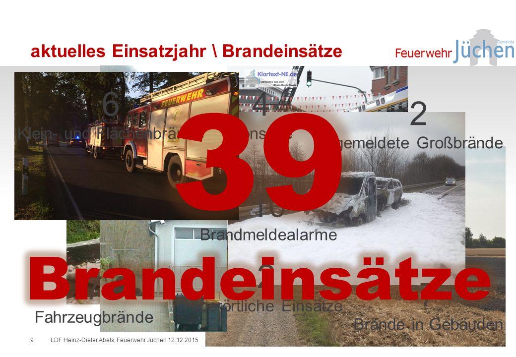 aktuelles Einsatzjahr \ Brandeinsätze LDF Heinz-Dieter Abels, Feuerwehr Jüchen 12.12.20159 10 Brandmeldealarme 6 Klein- und Flächenbrände 7 Brände in Gebäuden 2 gemeldete Großbrände 2 überörtliche Einsätze 4 Sonstige 7 Fahrzeugbrände