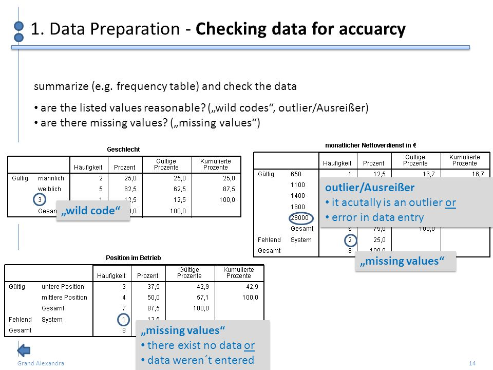 Grand Alexandra 14 1. Data Preparation - Checking data for accuarcy summarize (e.g. frequency table) and check the data are the listed values reasonab