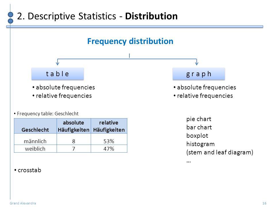 Grand Alexandra 16 2. Descriptive Statistics - Distribution Frequency distribution t a b l e g r a p h Geschlecht absolute Häufigkeiten relative Häufi