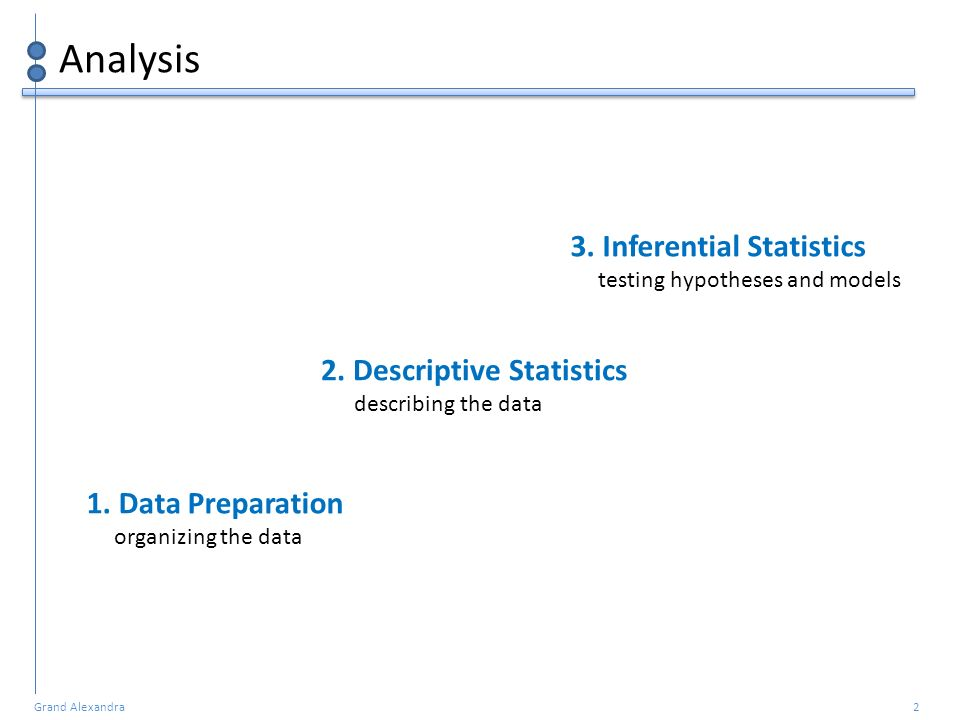 Grand Alexandra 2 Analysis 1. Data Preparation organizing the data 2. Descriptive Statistics describing the data 3. Inferential Statistics testing hyp