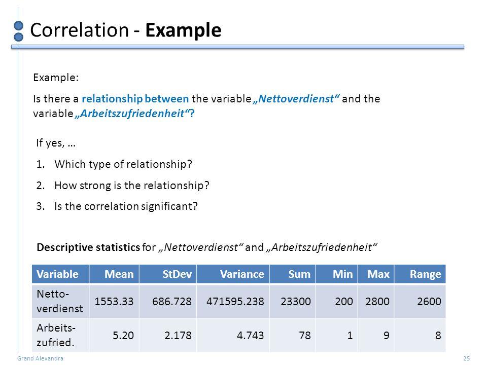 Grand Alexandra 25 Correlation - Example VariableMeanStDevVarianceSumMinMaxRange Netto- verdienst 1553.33686.728471595.2382330020028002600 Arbeits- zu