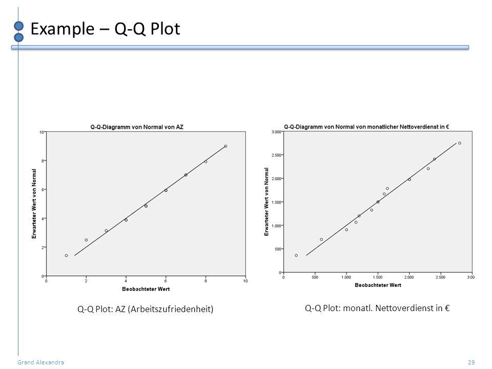 Grand Alexandra 29 Example – Q-Q Plot Q-Q Plot: AZ (Arbeitszufriedenheit) Q-Q Plot: monatl. Nettoverdienst in €