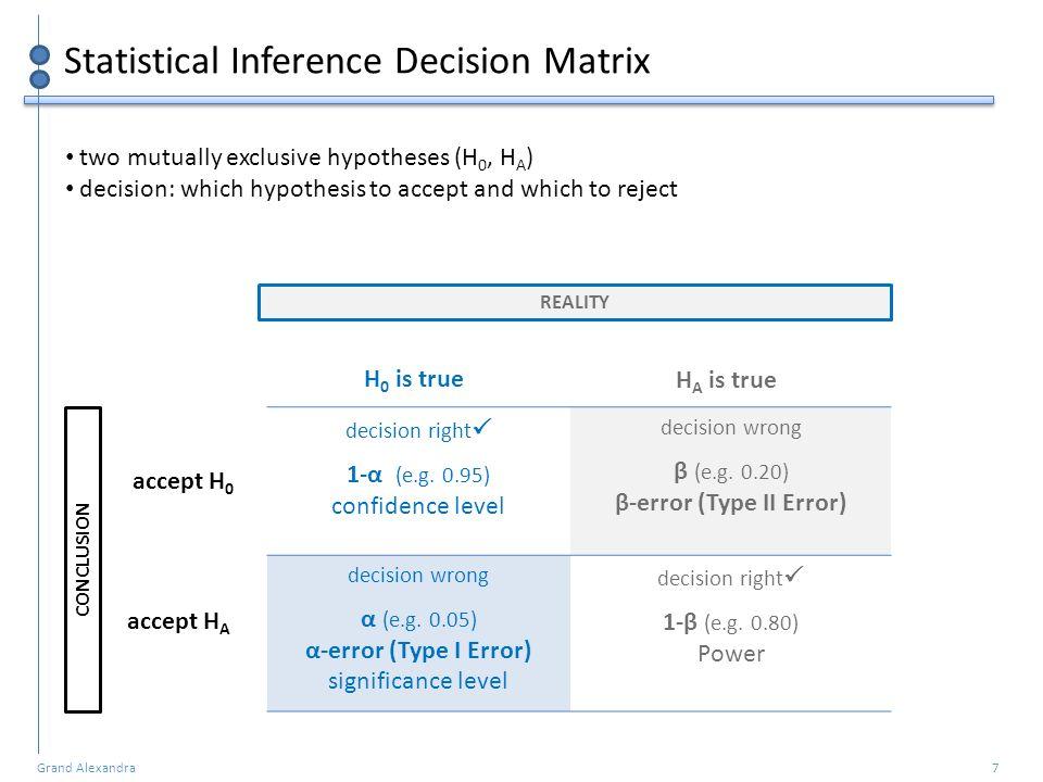 Grand Alexandra 7 Statistical Inference Decision Matrix decision right  1-α (e.g. 0.95) confidence level decision wrong β (e.g. 0.20) β-error (Type I