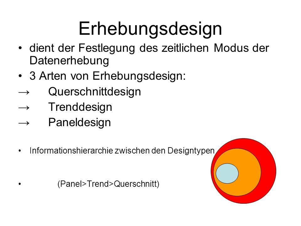 Erhebungsdesign dient der Festlegung des zeitlichen Modus der Datenerhebung 3 Arten von Erhebungsdesign: →Querschnittdesign →Trenddesign →Paneldesign