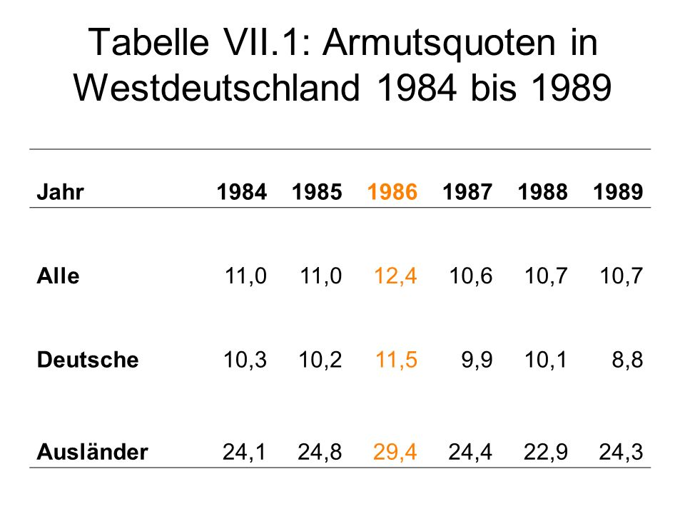 Tabelle VII.1: Armutsquoten in Westdeutschland 1984 bis 1989 Jahr198419851986198719881989 Alle11,0 12,410,610,7 Deutsche10,310,211,59,910,18,8 Ausländ