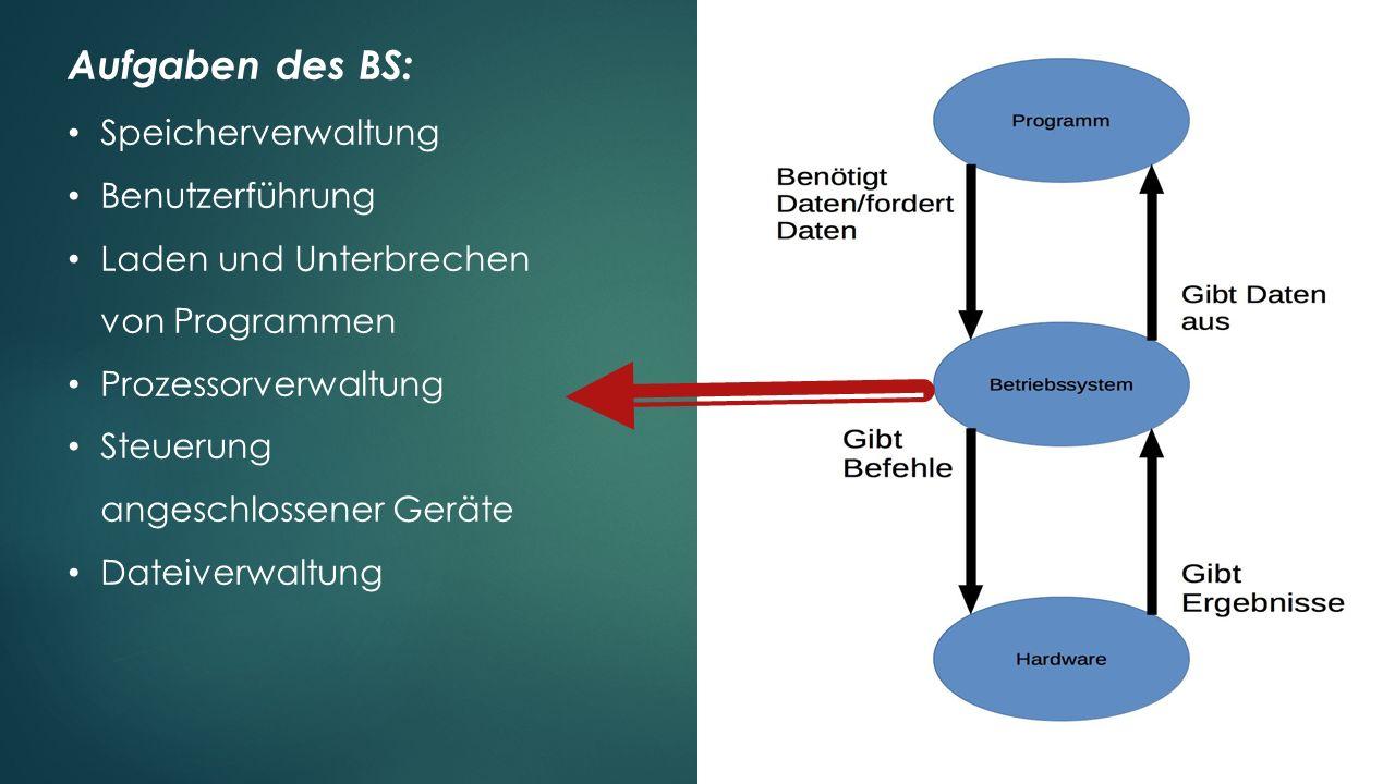 Aufgaben des BS: Speicherverwaltung Benutzerführung Laden und Unterbrechen von Programmen Prozessorverwaltung Steuerung angeschlossener Geräte Dateive