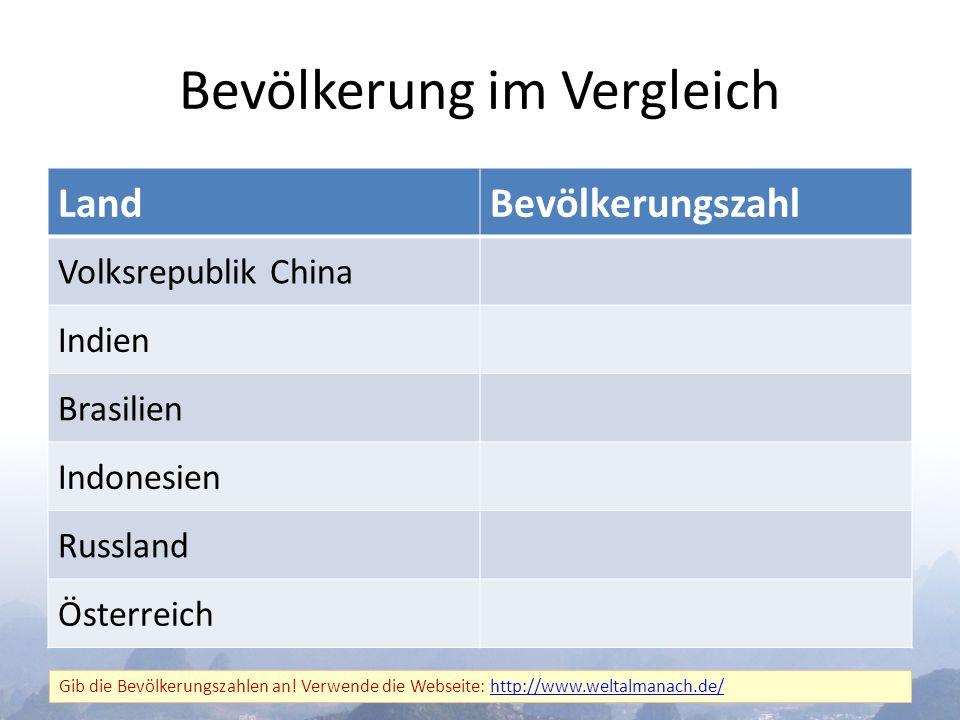 Bevölkerung im Vergleich LandBevölkerungszahl Volksrepublik China Indien Brasilien Indonesien Russland Österreich Gib die Bevölkerungszahlen an.