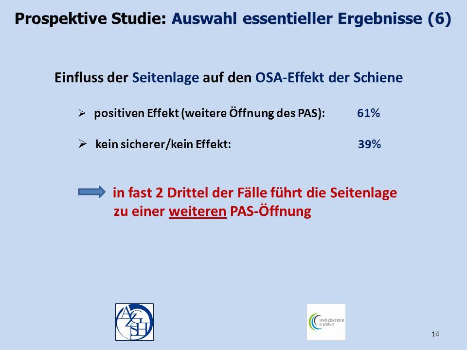 14 Einfluss der Seitenlage auf den OSA-Effekt der Schiene  positiven Effekt (weitere Öffnung des PAS): 61%  kein sicherer/kein Effekt: 39% in fast 2
