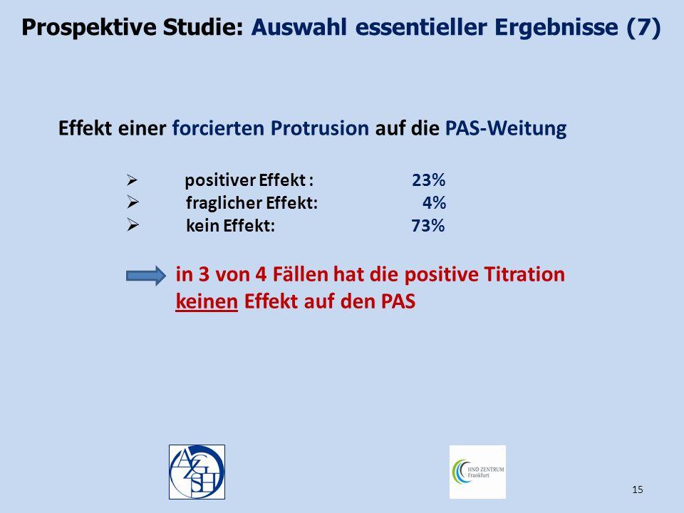 15 Effekt einer forcierten Protrusion auf die PAS-Weitung  positiver Effekt : 23%  fraglicher Effekt: 4%  kein Effekt: 73% in 3 von 4 Fällen hat di
