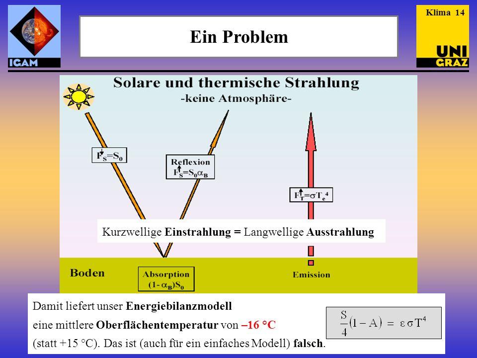 Ein Problem Damit liefert unser Energiebilanzmodell eine mittlere Oberflächentemperatur von –16 °C (statt +15 °C). Das ist (auch für ein einfaches Mod