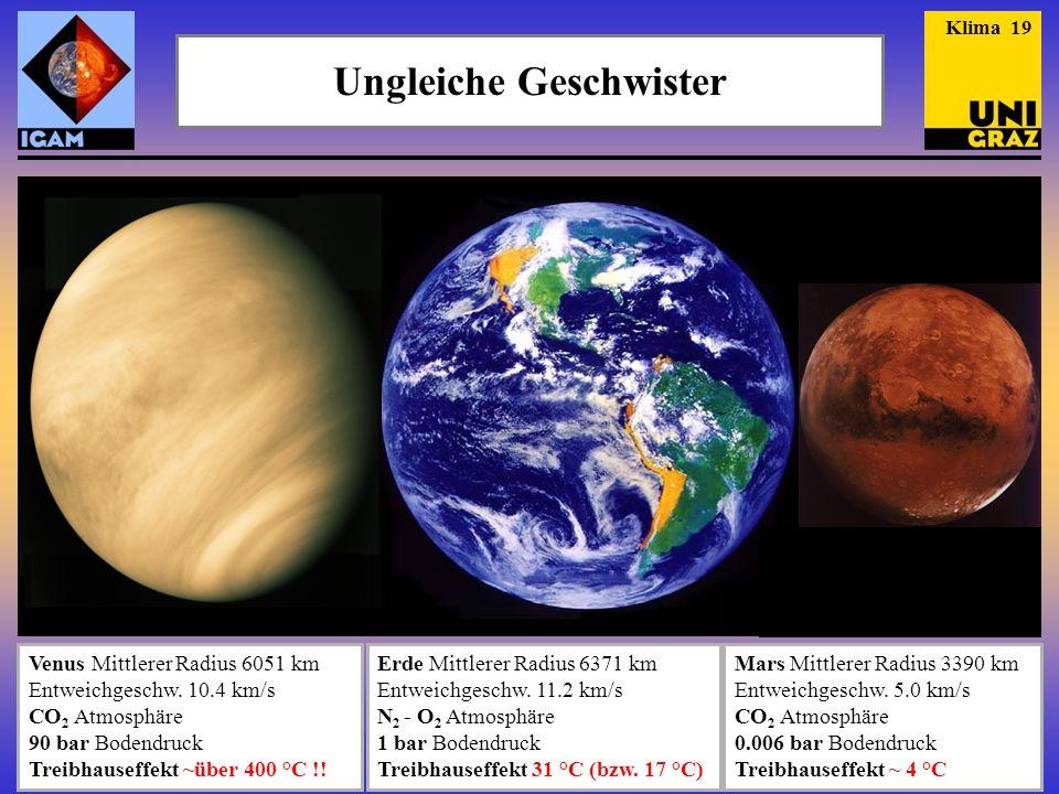 Ungleiche Geschwister Venus Mittlerer Radius 6051 km Entweichgeschw. 10.4 km/s CO 2 Atmosphäre 90 bar Bodendruck Treibhauseffekt ~über 400 °C !!......