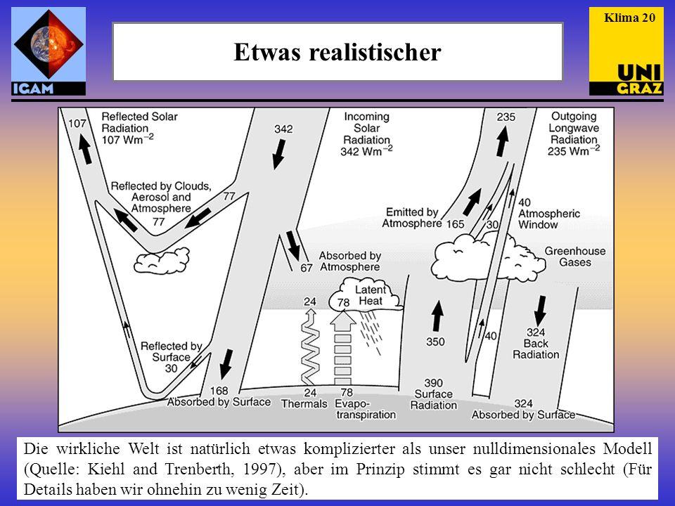 Etwas realistischer Die wirkliche Welt ist natürlich etwas komplizierter als unser nulldimensionales Modell (Quelle: Kiehl and Trenberth, 1997), aber