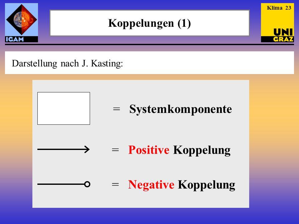 Koppelungen (1) Klima 23 Darstellung nach J. Kasting: = Systemkomponente = Positive Koppelung = Negative Koppelung
