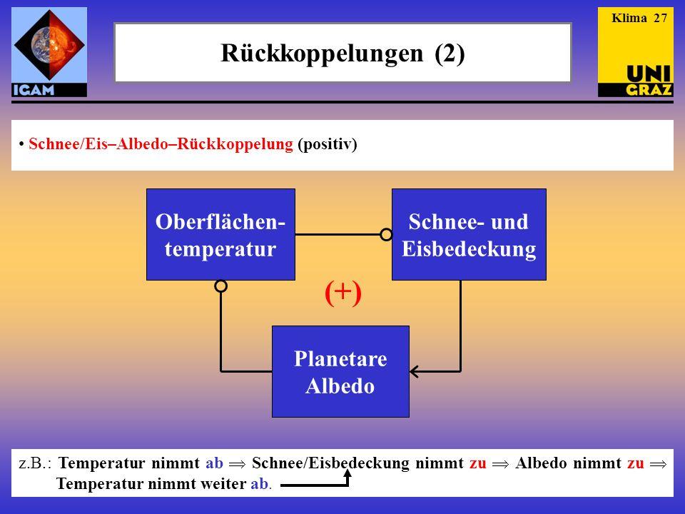Rückkoppelungen (2) Schnee/Eis–Albedo–Rückkoppelung (positiv) Klima 27 Oberflächen- temperatur Schnee- und Eisbedeckung Planetare Albedo (+) z.B.: Tem