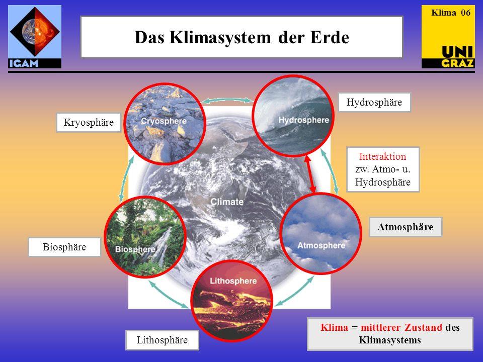 Das Klimasystem der Erde Klima 06 Kryosphäre Hydrosphäre Interaktion zw. Atmo- u. Hydrosphäre Atmosphäre Biosphäre Lithosphäre Klima = mittlerer Zusta
