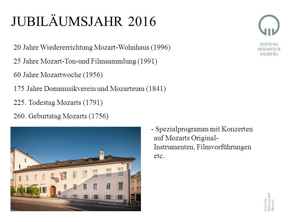 Konzerte Wissenschaft Museen JUBILÄUMSJAHR 2016 20 Jahre Wiedererrichtung Mozart-Wohnhaus (1996) 25 Jahre Mozart-Ton-und Filmsammlung (1991) 60 Jahre Mozartwoche (1956) 175 Jahre Dommusikverein und Mozarteum (1841) 225.