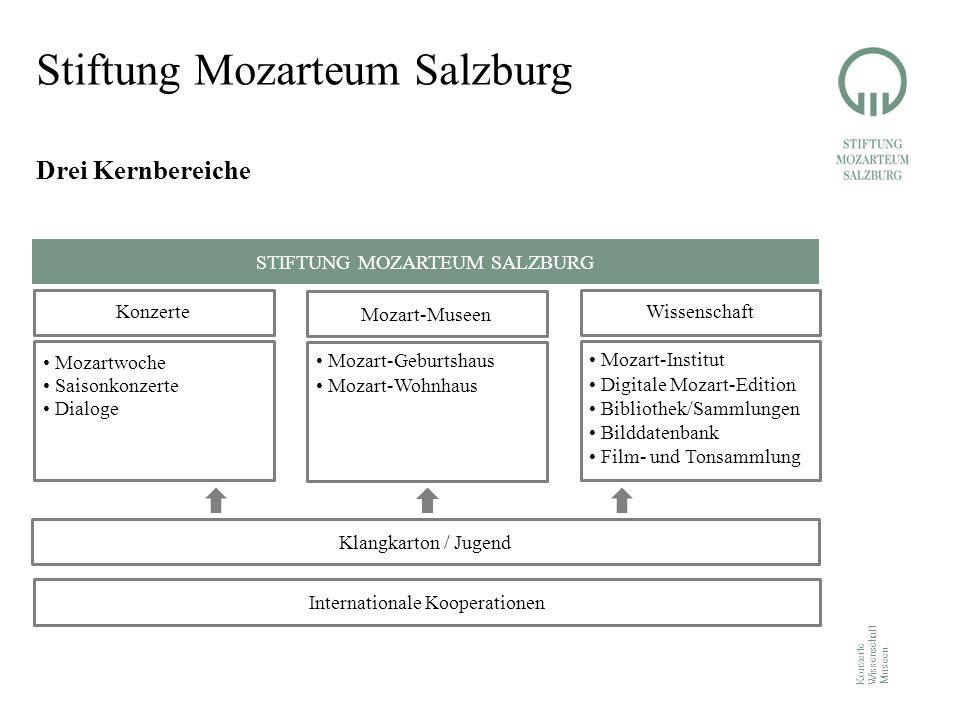 Konzerte Wissenschaft Museen Stiftung Mozarteum Salzburg Drei Kernbereiche Konzerte Mozartwoche Saisonkonzerte Dialoge Mozart-Museen Mozart-Geburtshau