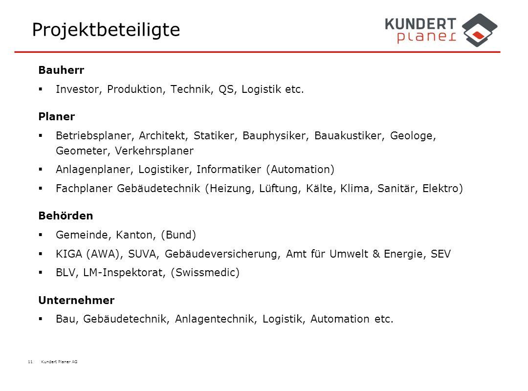 11 Kundert Planer AG Projektbeteiligte Bauherr  Investor, Produktion, Technik, QS, Logistik etc. Planer  Betriebsplaner, Architekt, Statiker, Bauphy