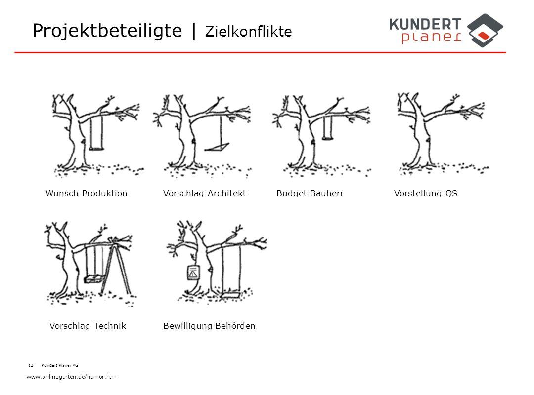 12 Kundert Planer AG Projektbeteiligte | Zielkonflikte Wunsch ProduktionBudget BauherrVorschlag ArchitektVorstellung QS Vorschlag TechnikBewilligung B