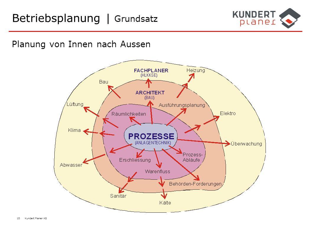 15 Kundert Planer AG Betriebsplanung | Grundsatz Planung von Innen nach Aussen
