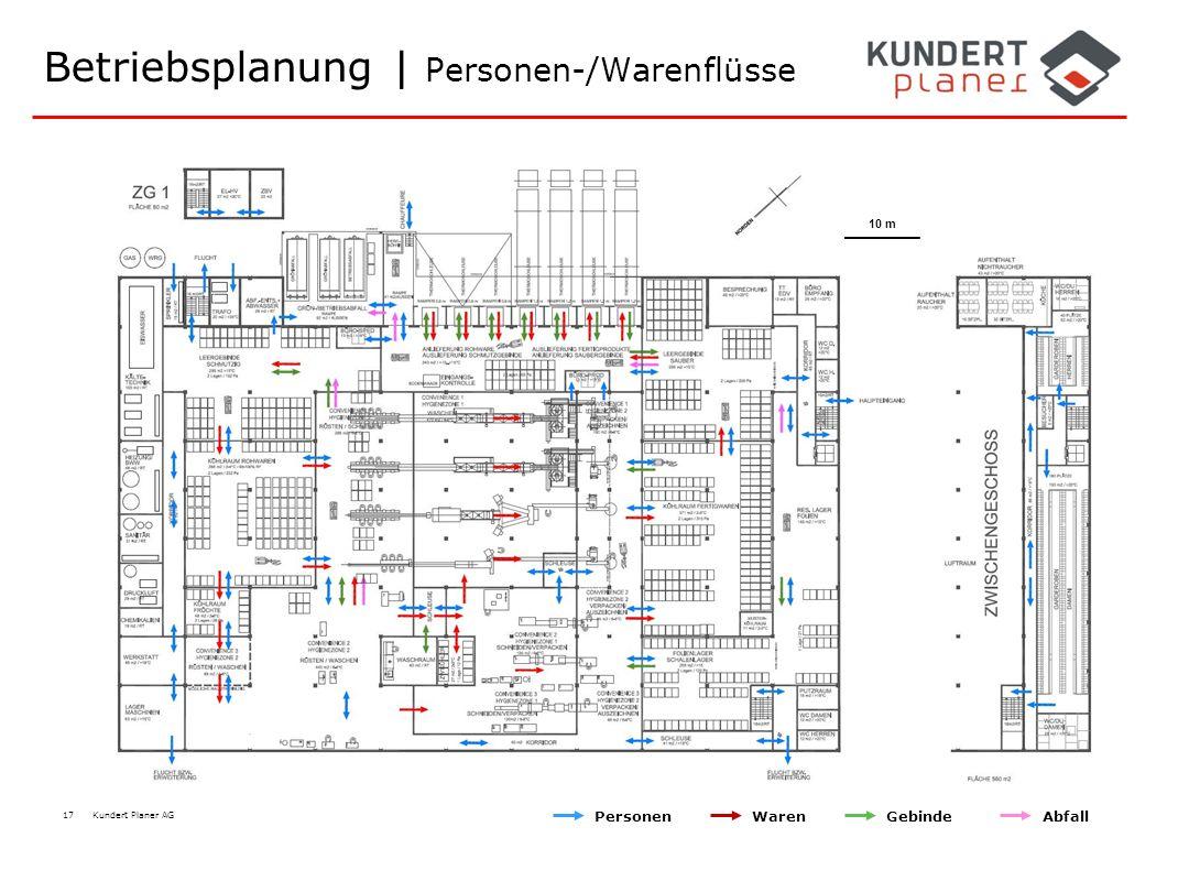 17 Kundert Planer AG Betriebsplanung | Personen-/Warenflüsse 10 m PersonenWarenGebindeAbfall