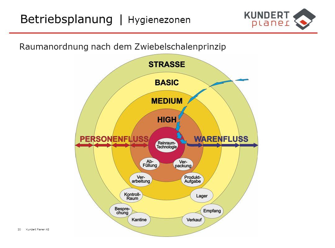 20 Kundert Planer AG Betriebsplanung | Hygienezonen Raumanordnung nach dem Zwiebelschalenprinzip