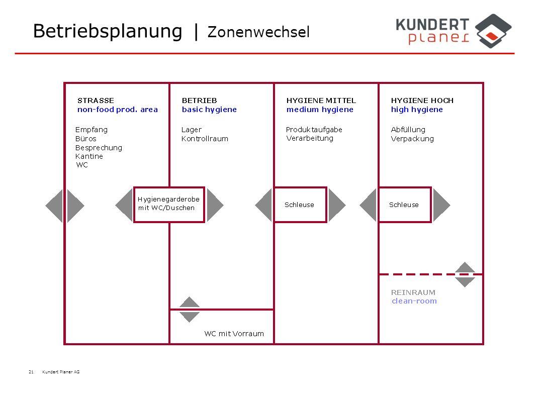 21 Kundert Planer AG Betriebsplanung | Zonenwechsel