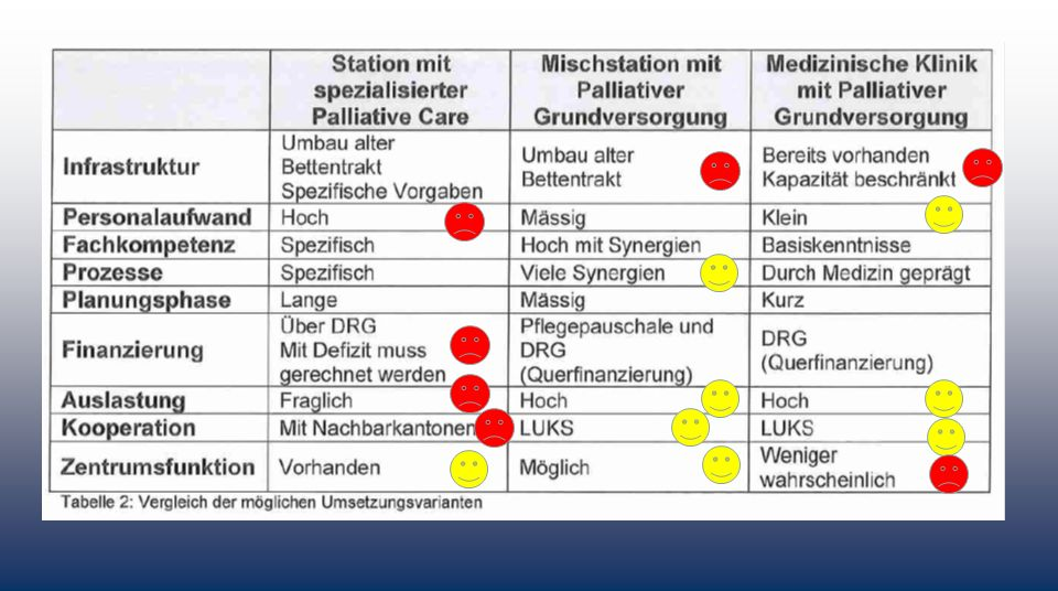  SL Entscheid «Gemischte Station» weil: entspricht den Bedürfnissen des Kantons in Zukunft am meisten Beste Variante zur Umsetzung durch die medizinische Klinik in Zusammenarbeit mit PC-Station vom LUKS «Zentrumsfunktion» für ambulante Angebote (Referenz, Ausbildung, lokaler Ansprechpartner für Kooperationspartner (Spitex, Hausärzte, Heime))