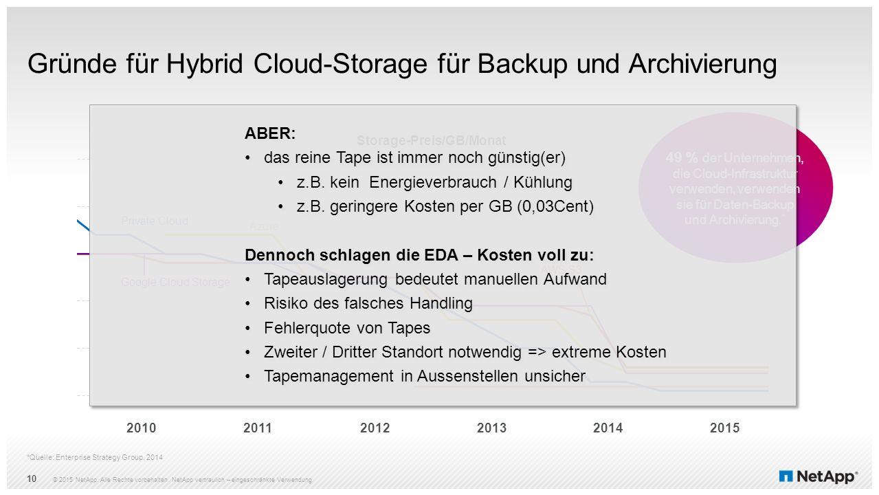 Gründe für Hybrid Cloud-Storage für Backup und Archivierung *Quelle: Enterprise Strategy Group, 2014 © 2015 NetApp. Alle Rechte vorbehalten. NetApp ve