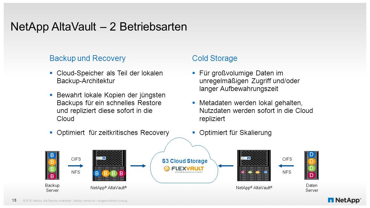 © 2015 NetApp. Alle Rechte vorbehalten. NetApp vertraulich – eingeschränkte Nutzung Backup und Recovery  Cloud-Speicher als Teil der lokalen Backup-A