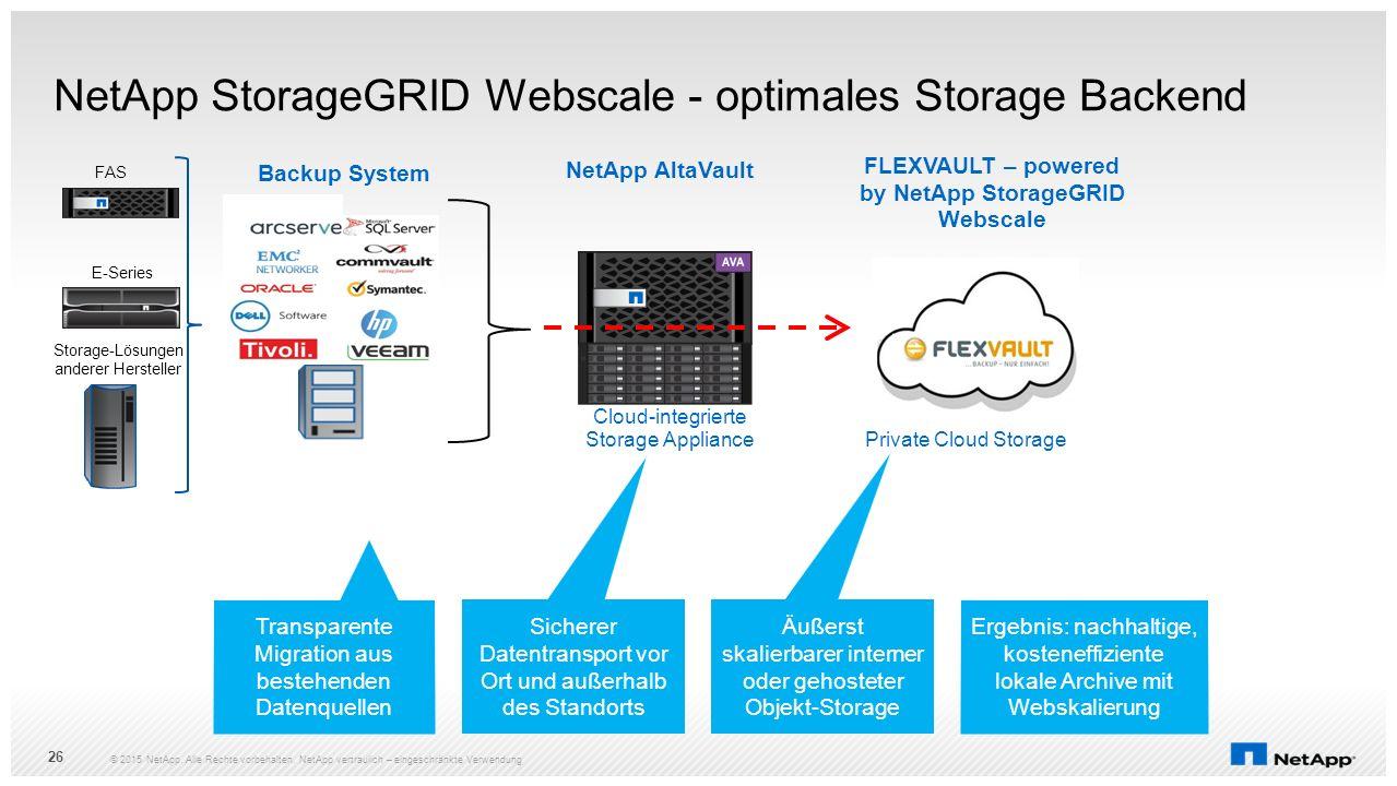 Transparente Migration aus bestehenden Datenquellen Ergebnis: nachhaltige, kosteneffiziente lokale Archive mit Webskalierung Cloud-integrierte Storage